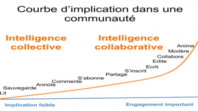 implication-communaute-reseaux-sociaux